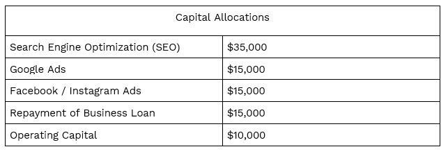 Capital allocations for a photography business