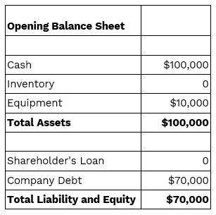 Photography Business opening balance sheet