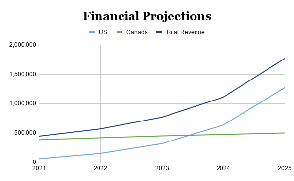 Photography Business Financial Projections