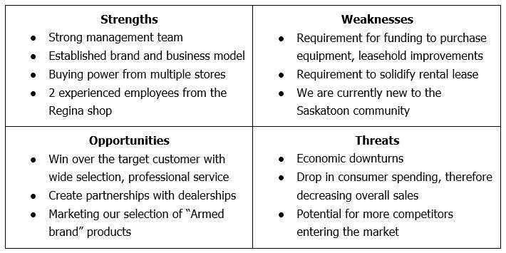 SWOT analysis for a repair shop.